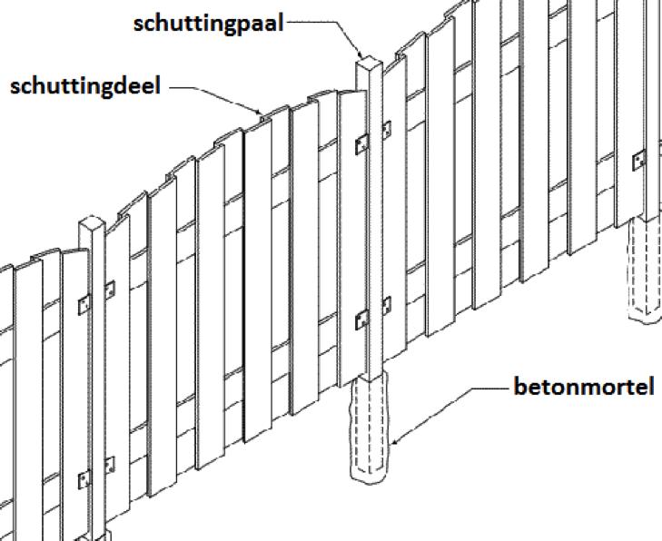 Maximale Hoogte Schutting.Stappenplan Schutting Maken Ultimate Wood